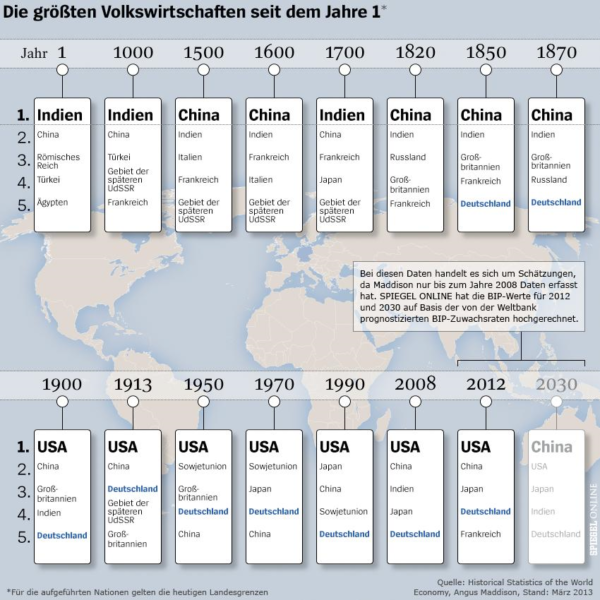 Quelle: Angus Maddison: Historical Statistics of the World Economy, März 2013, in: Spiegel Online, vom 13. April 2014.